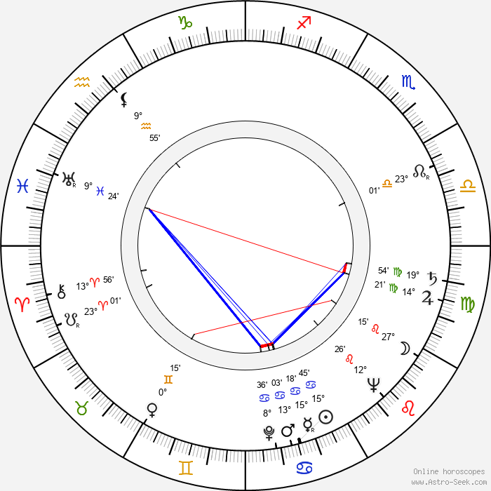 Felix Holzmann - Birth horoscope chart