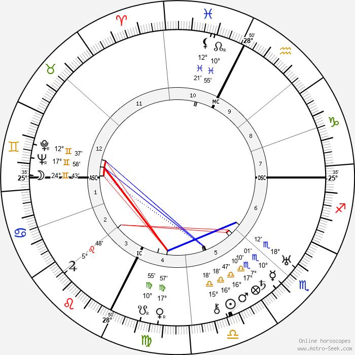 Felix Lasserre - Birth horoscope chart