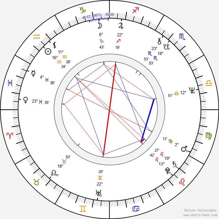 Felix Mitterer - Birth horoscope chart