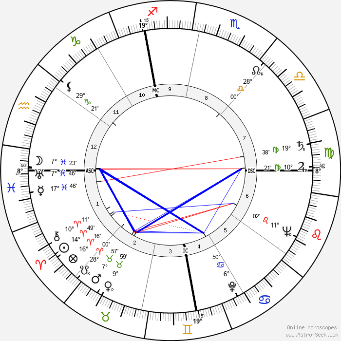 Félix Pironti - Birth horoscope chart