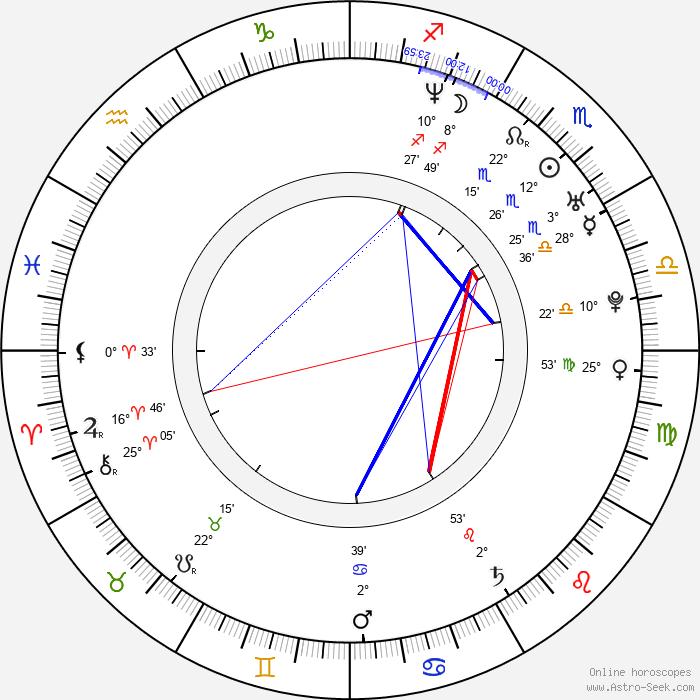 Felix Schmidt-Knopp - Birth horoscope chart