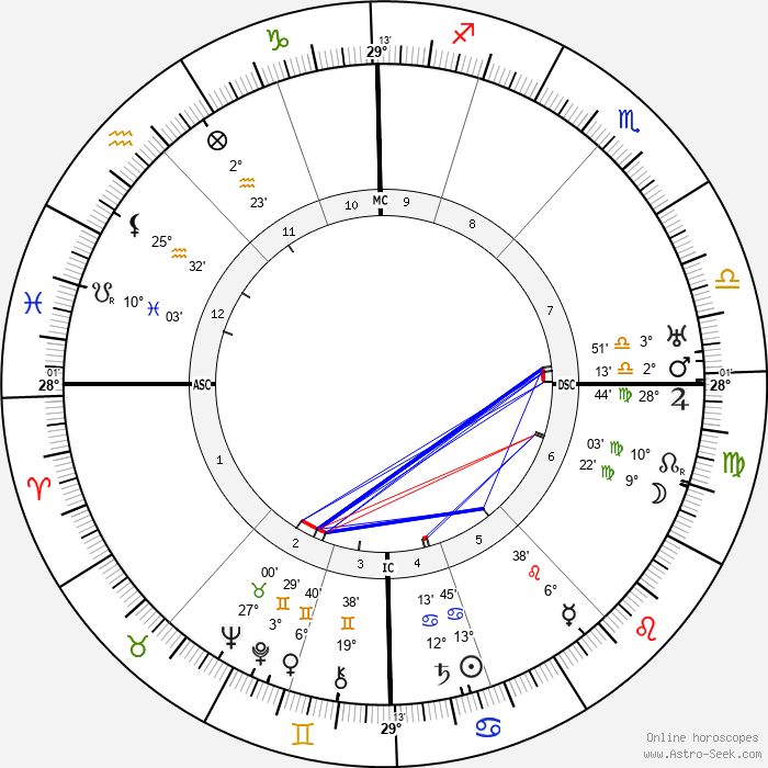 Felix Timmermans - Birth horoscope chart