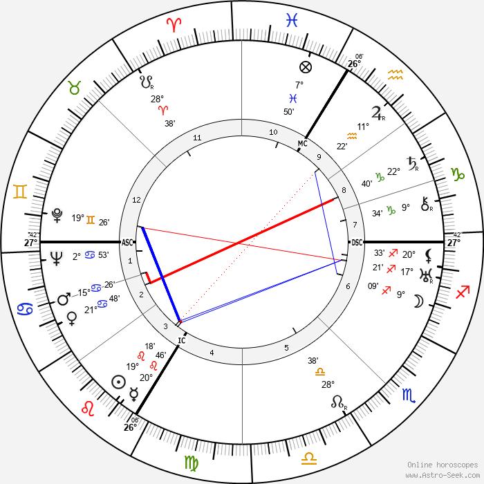 Felix Wankel - Birth horoscope chart