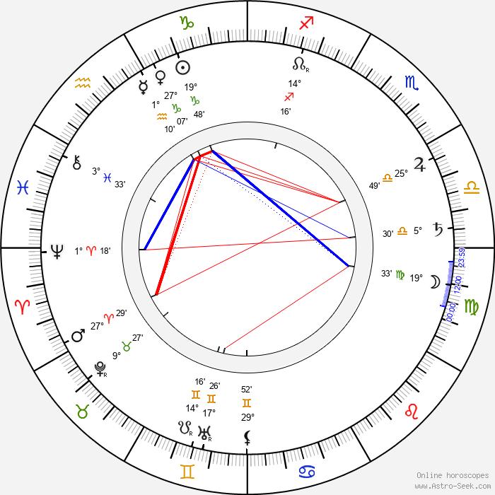 Félix Wielemans - Birth horoscope chart