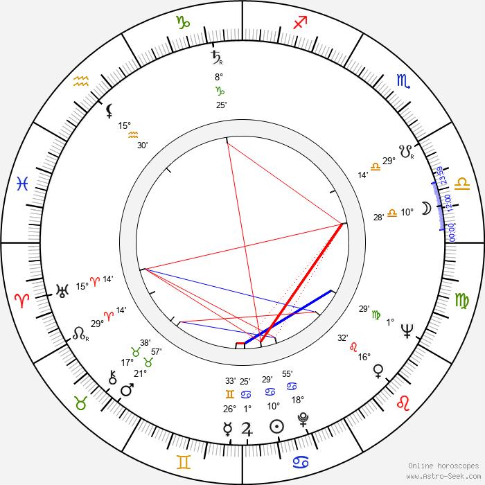Feng Ku - Birth horoscope chart
