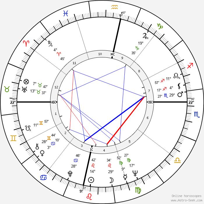 Fenwick Lansdowne - Birth horoscope chart