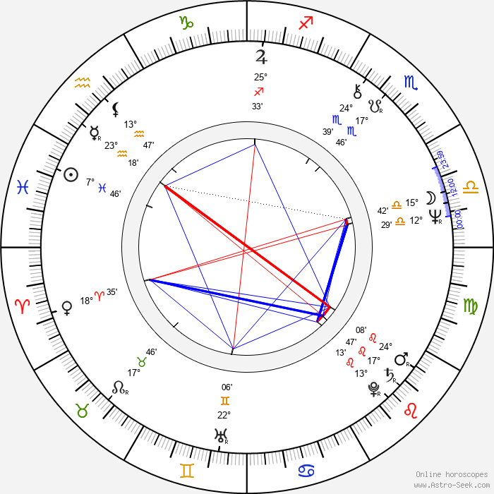 Féodor Atkine - Birth horoscope chart