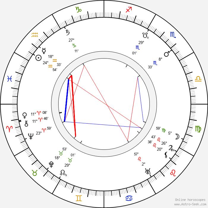 Feodor Chaliapin Sr. - Birth horoscope chart