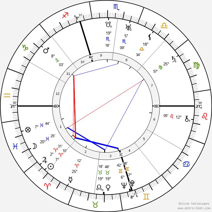 Ferde Grofé - Birth horoscope chart