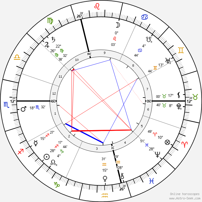 Ferdinand Bonn - Birth horoscope chart