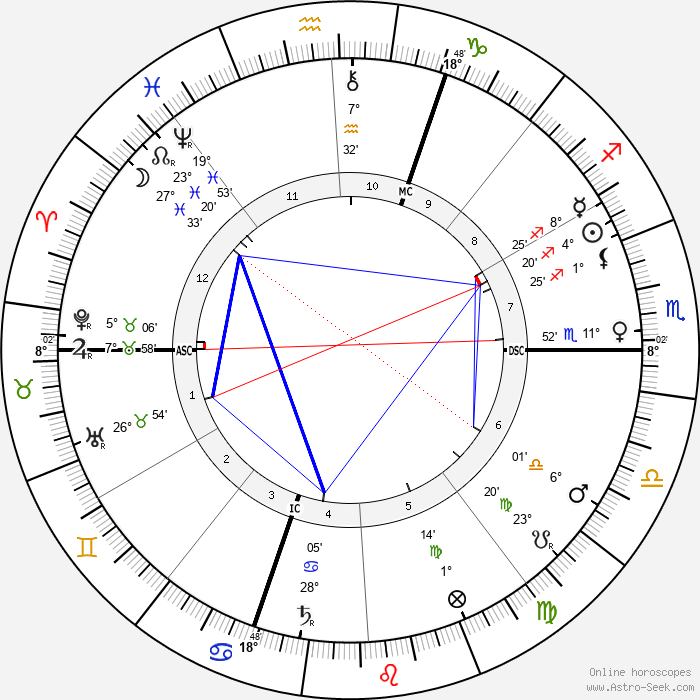 Ferdinand de Saussure - Birth horoscope chart