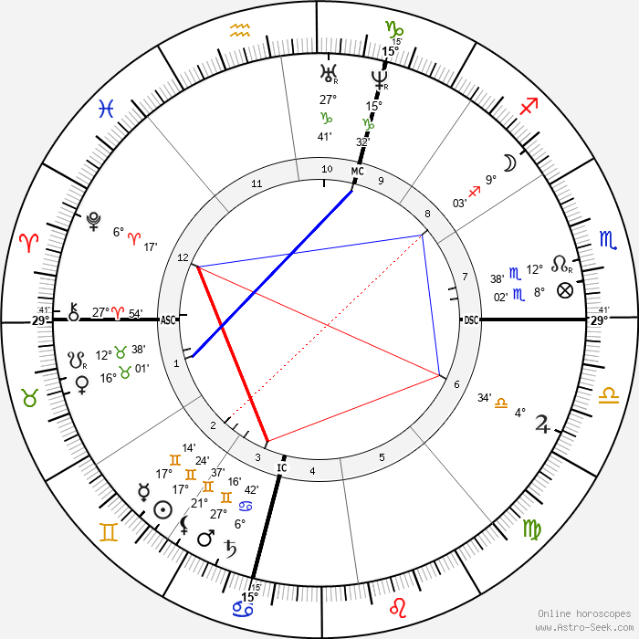 Ferdinand Fabre - Birth horoscope chart