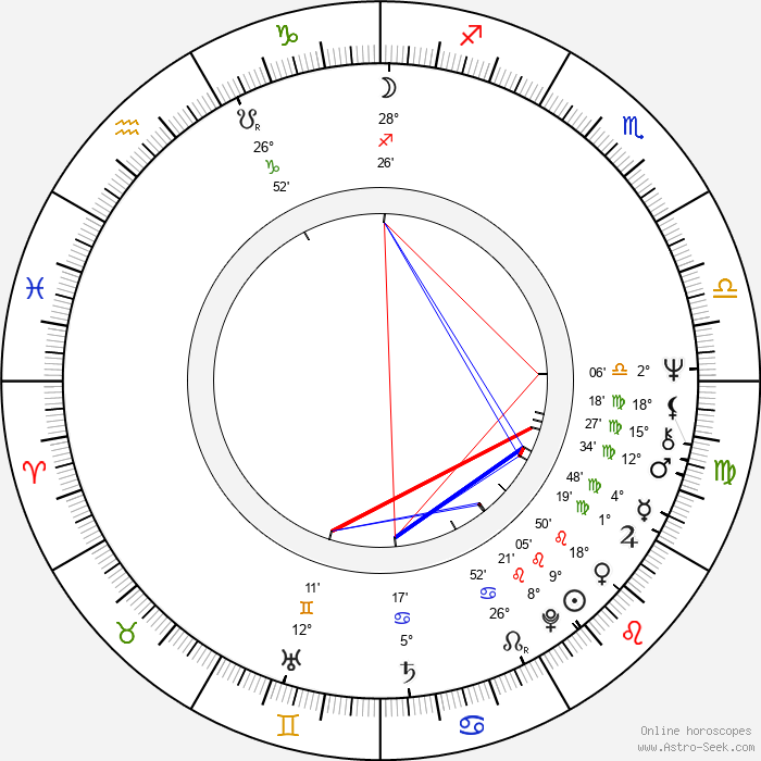 Ferdinand Fairfax - Birth horoscope chart