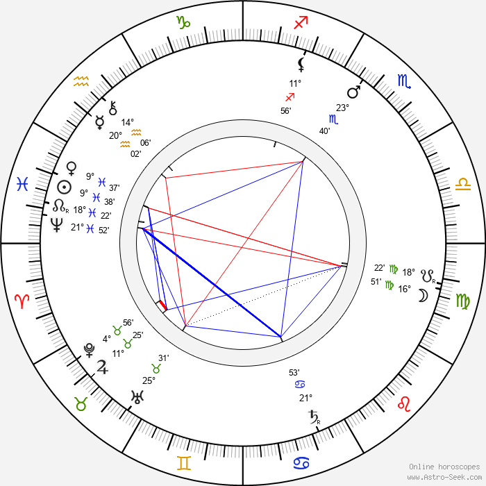 Ferdinand Gottschalk - Birth horoscope chart
