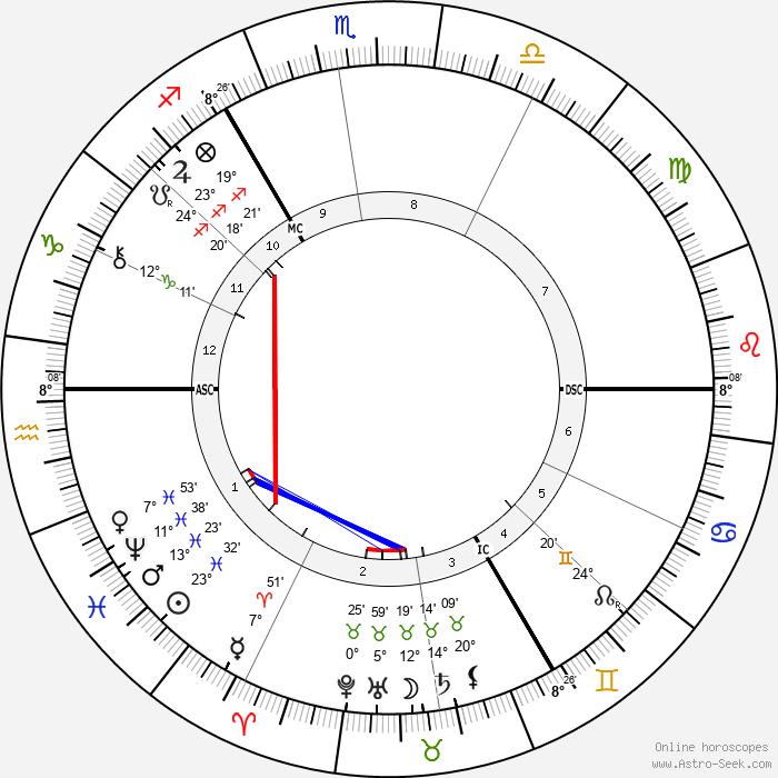 Ferdinand Hodler - Birth horoscope chart