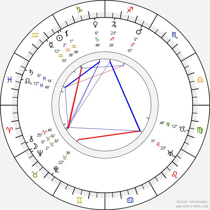 Ferdinand Kohout - Birth horoscope chart
