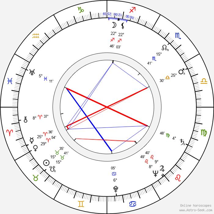 Ferdinand Krůta - Birth horoscope chart