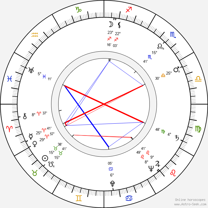 Ferdinand Krůta - Birth horoscope chart