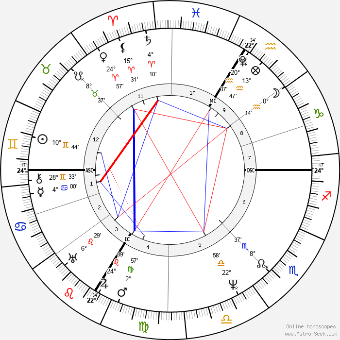 Ferdinand Raimund - Birth horoscope chart