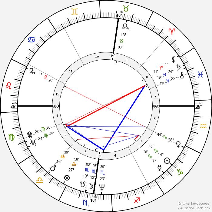 Ferdinando Gandolfi - Birth horoscope chart