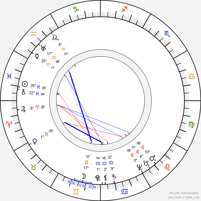 Ferdy Mayne - Birth horoscope chart