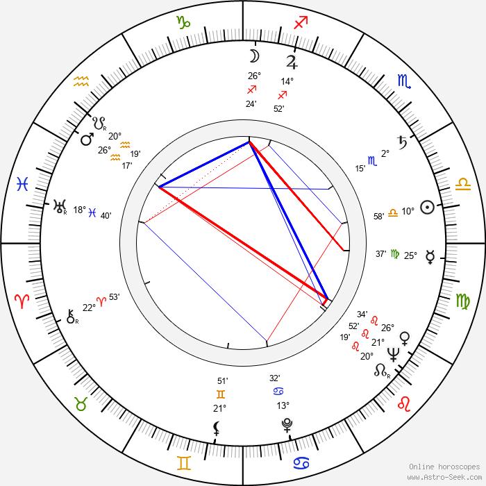 Ferenc Bencze - Birth horoscope chart