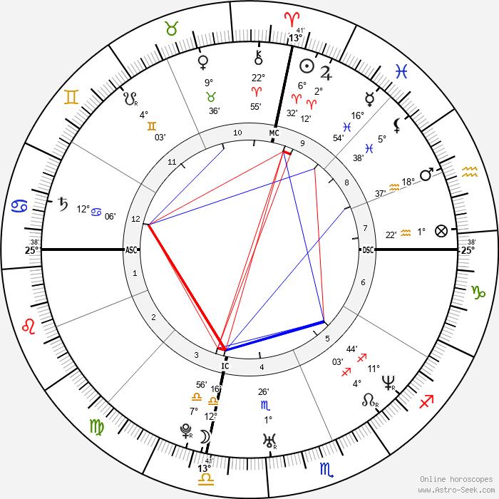 Fergie - Birth horoscope chart