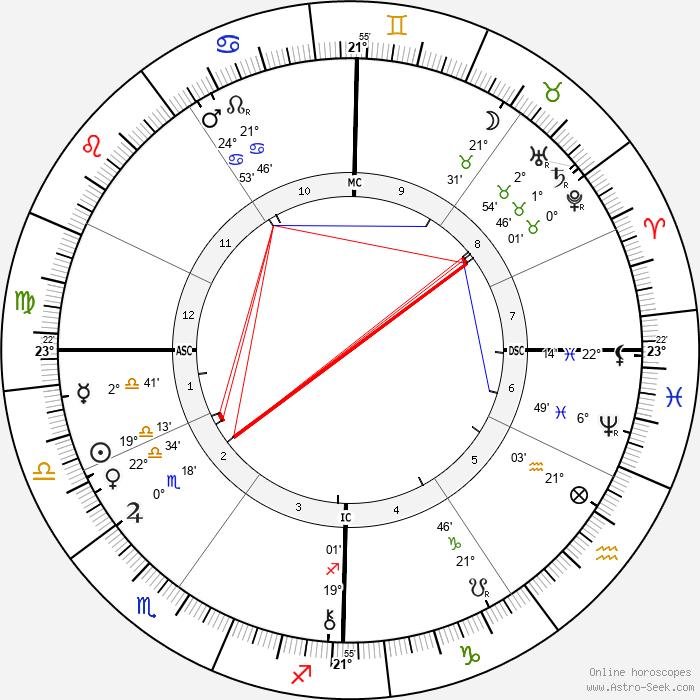 Fernand Forest - Birth horoscope chart