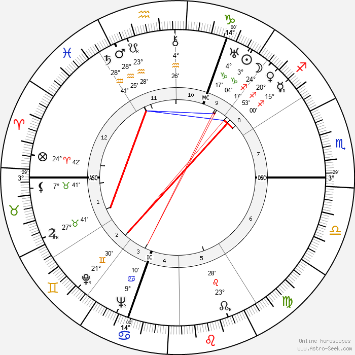 Fernand Gravey - Birth horoscope chart