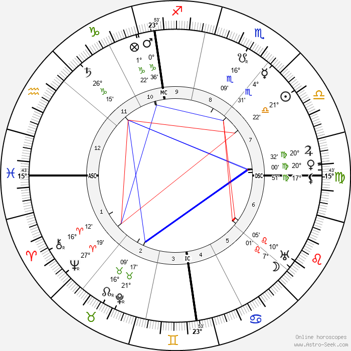 Fernand Gregh - Birth horoscope chart