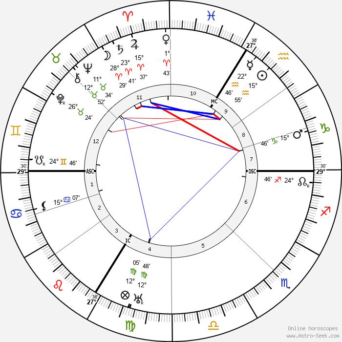 Fernand Léger - Birth horoscope chart