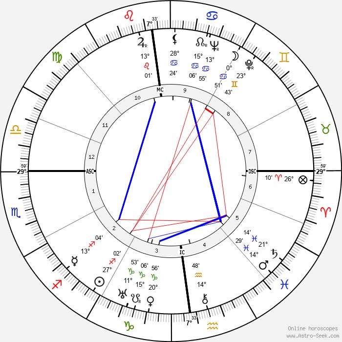 Fernanda Gattinoni - Birth horoscope chart