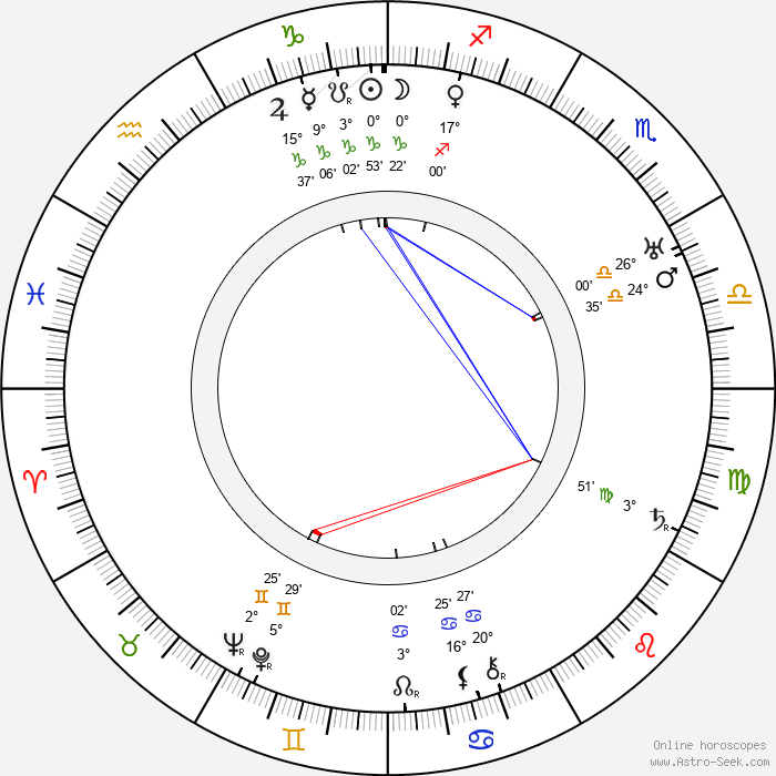 Fernande Albany - Birth horoscope chart