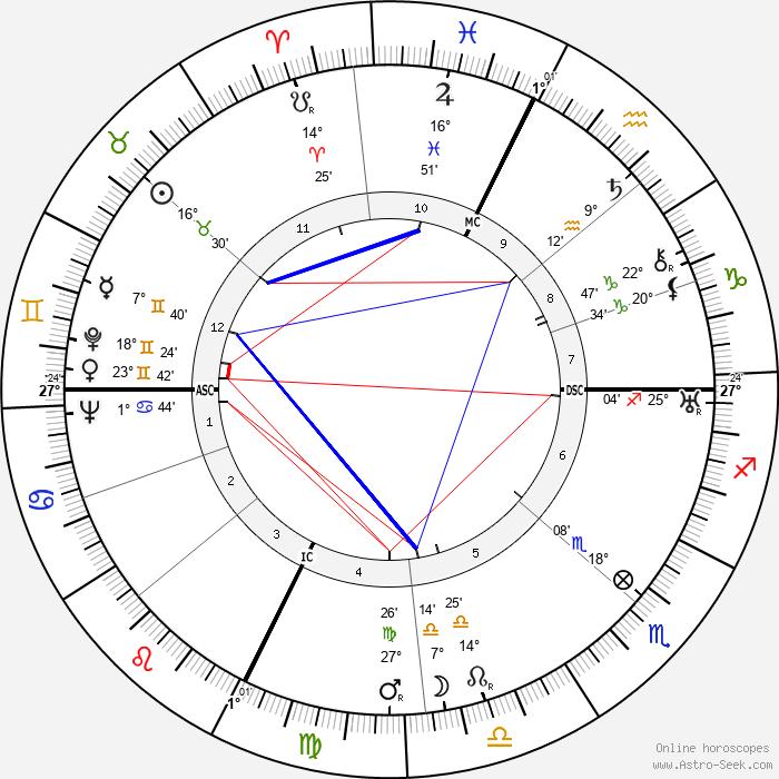 Fernandel - Birth horoscope chart