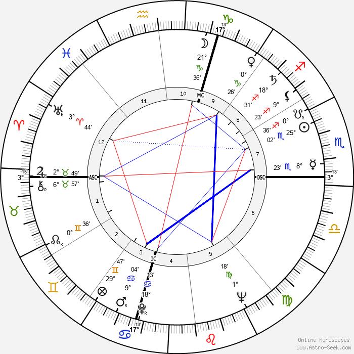 Fernandez Arman - Birth horoscope chart