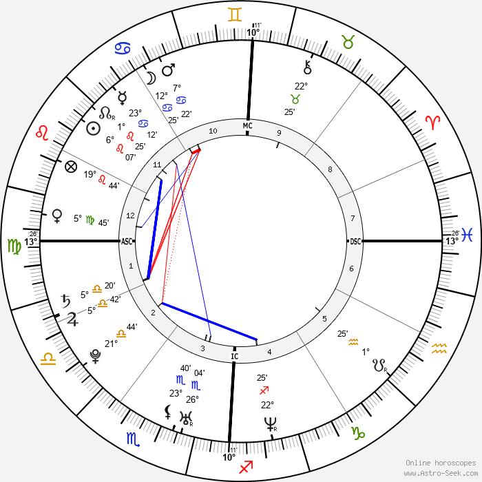 Fernando Alonso - Birth horoscope chart