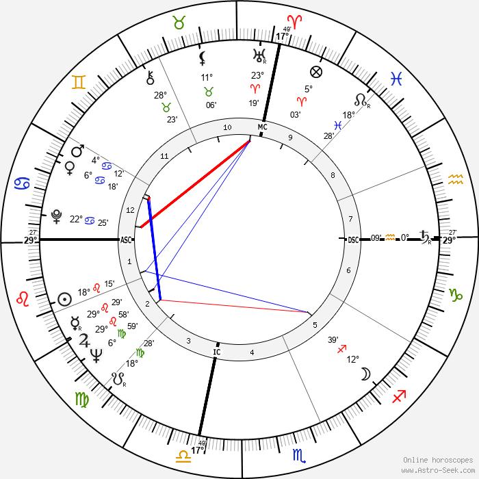 Fernando Arrabal - Birth horoscope chart