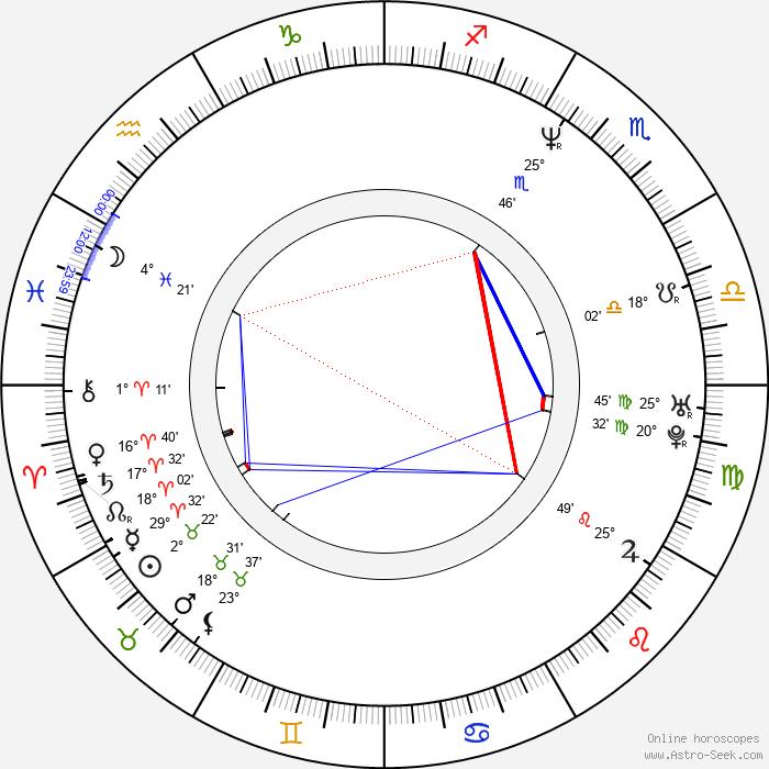 Fernando Cayo - Birth horoscope chart