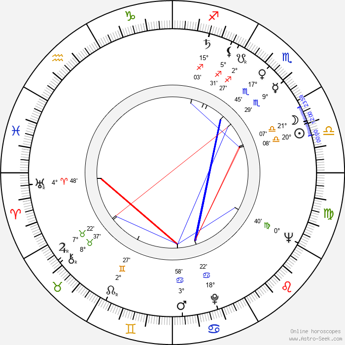 Fernando de Fuentes hijo - Birth horoscope chart
