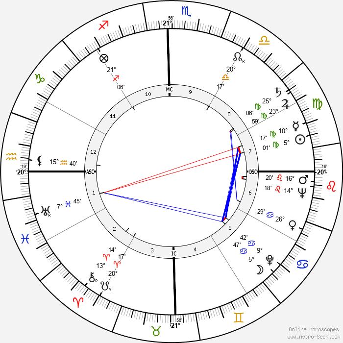Fernando Fernán Gómez - Birth horoscope chart