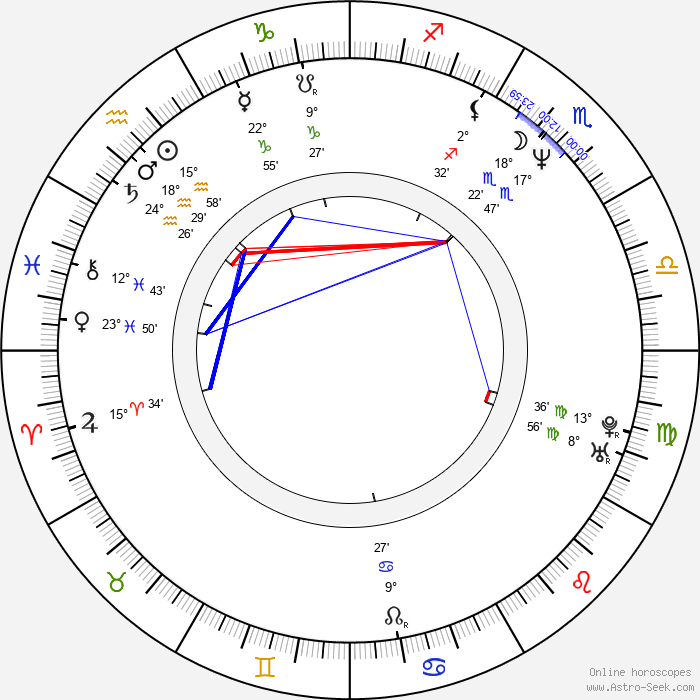 Fernando Lara - Birth horoscope chart