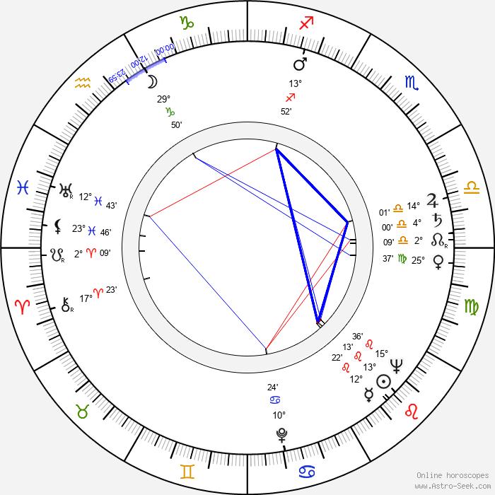 Fernando Osés - Birth horoscope chart