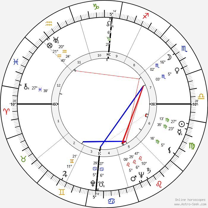Fernando Rey - Birth horoscope chart