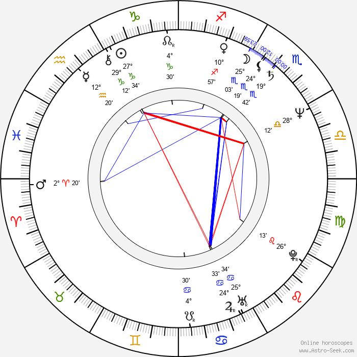 Fernando Trueba - Birth horoscope chart