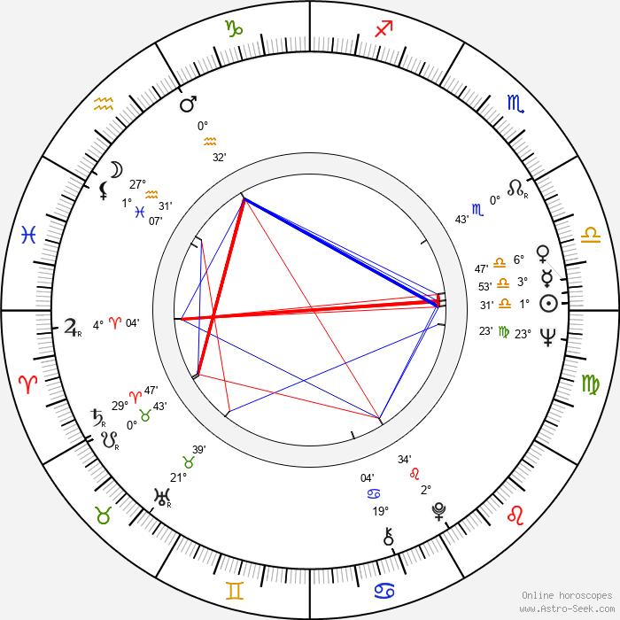 Feroz Khan - Birth horoscope chart
