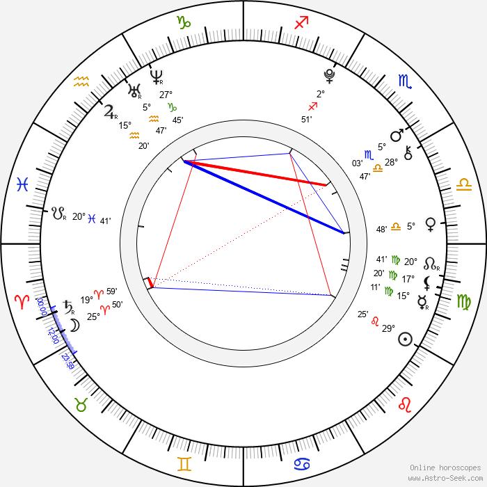 Ferran Rull - Birth horoscope chart
