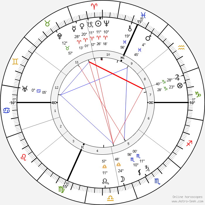 Ferruccio Busoni - Birth horoscope chart