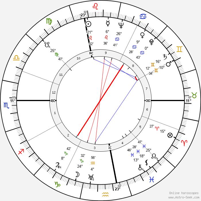 Ferruccio Tagliavini - Birth horoscope chart
