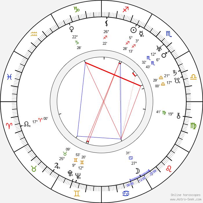 Ferry Majerová - Birth horoscope chart