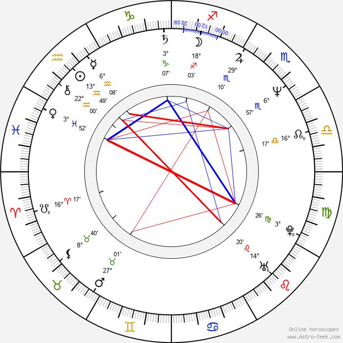 Ferzan Ozpetek - Birth horoscope chart